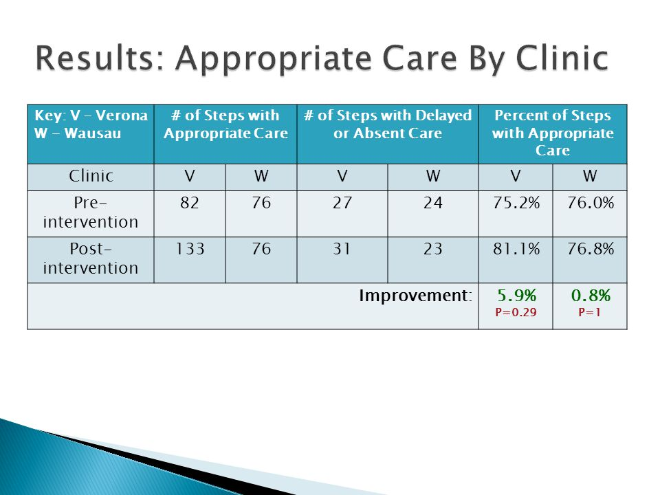 Key: V – Verona W - Wausau # of Steps with Appropriate Care # of Steps with Delayed or Absent Care Percent of Steps with Appropriate Care ClinicVWVWVW