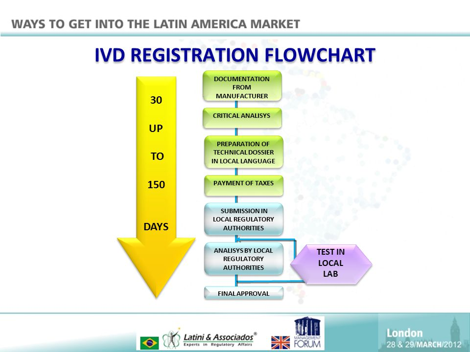 IVD REGISTRATION FLOWCHART DOCUMENTATION FROM MANUFACTURER CRITICAL ANALISYS PREPARATION OF TECHNICAL DOSSIER IN LOCAL LANGUAGE PAYMENT OF TAXES SUBMI