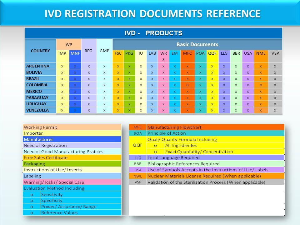 .. IVD REGISTRATION DOCUMENTS REFERENCE