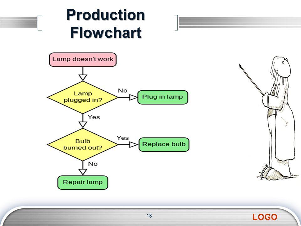 LOGO Production Flowchart 18