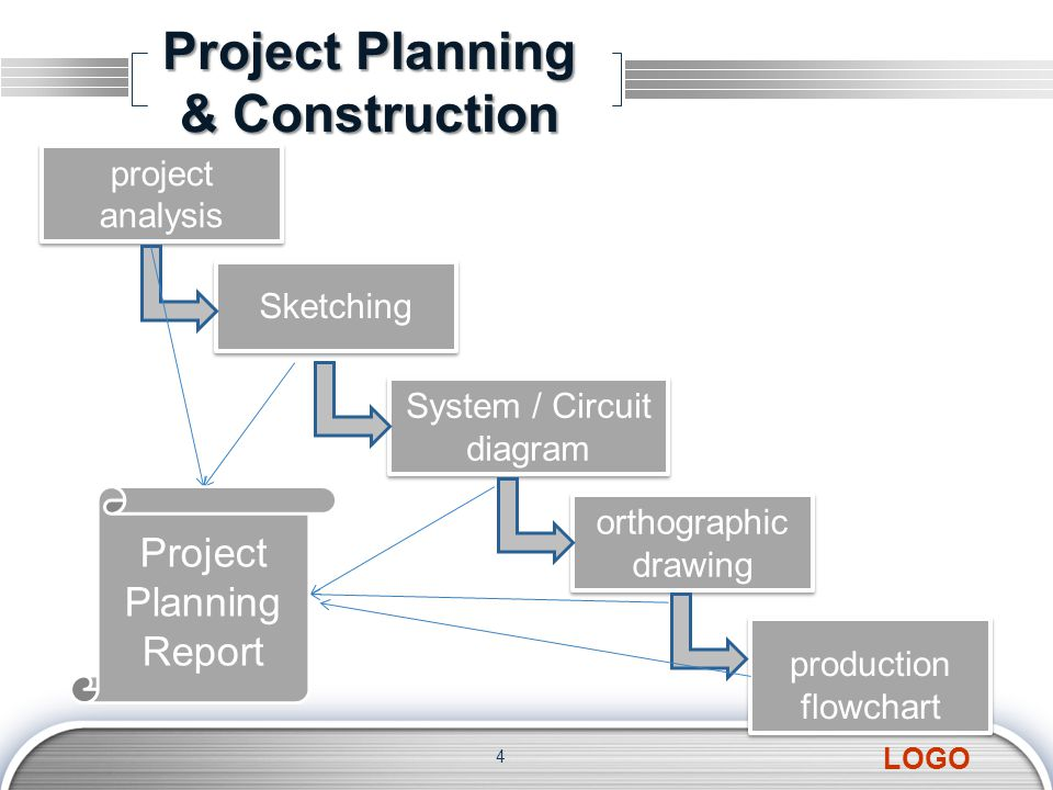 LOGO Project Planning & Construction 4 project analysis project analysis Sketching System / Circuit diagram System / Circuit diagram orthographic drawing orthographic drawing production flowchart production flowchart Project Planning Report