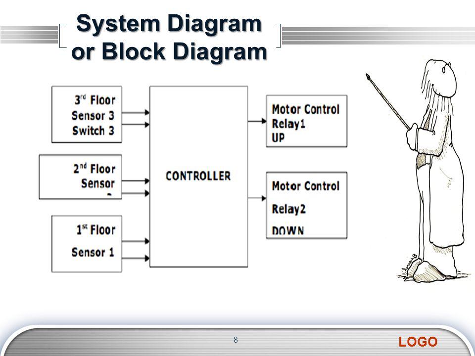 LOGO System Diagram or Block Diagram 8