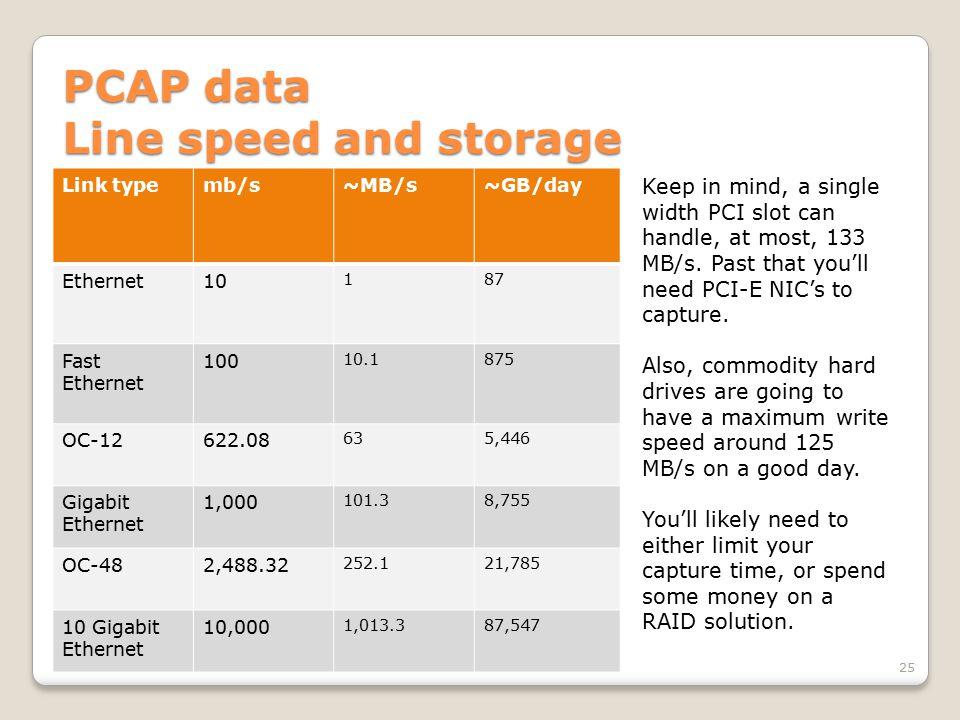 PCAP data Line speed and storage Link typemb/s~MB/s~GB/day Ethernet10 187 Fast Ethernet 100 10.1875 OC-12622.08 635,446 Gigabit Ethernet 1,000 101.38,