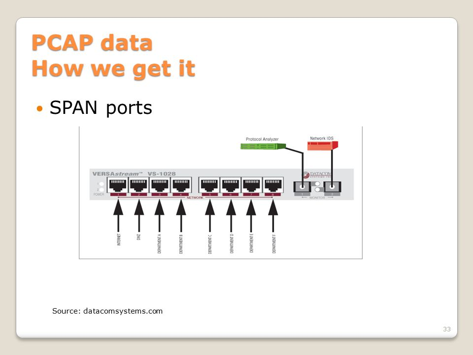 PCAP data How we get it SPAN ports 33 Source: datacomsystems.com