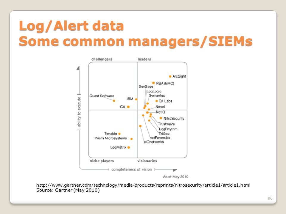 Log/Alert data Some common managers/SIEMs 96 http://www.gartner.com/technology/media-products/reprints/nitrosecurity/article1/article1.html Source: Ga