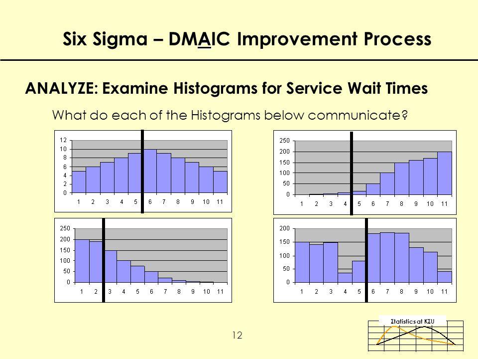 Σtatistics αt KΣU 12 A Six Sigma – DMAIC Improvement Process ANALYZE: Examine Histograms for Service Wait Times What do each of the Histograms below communicate