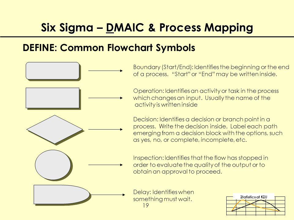 Σtatistics αt KΣU 19 Six Sigma – DMAIC & Process Mapping DEFINE: Common Flowchart Symbols Boundary (Start/End): Identifies the beginning or the end of a process.