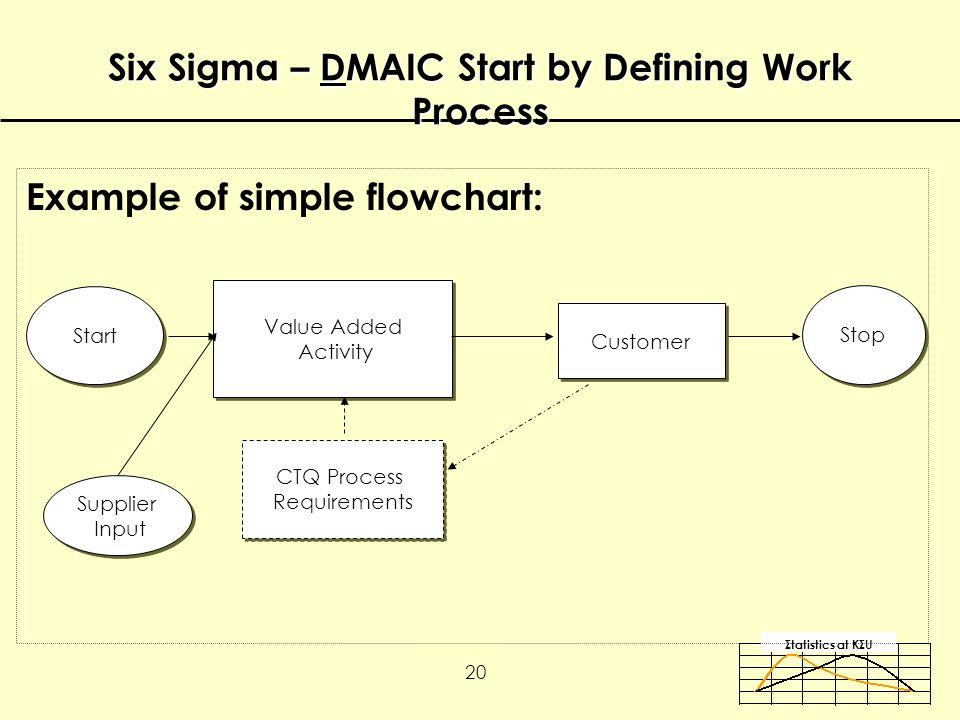 Σtatistics αt KΣU 20 Example of simple flowchart: Six Sigma – DMAIC Start by Defining Work Process Value Added Activity Value Added Activity Start Supplier Input Supplier Input Customer Stop CTQ Process Requirements CTQ Process Requirements