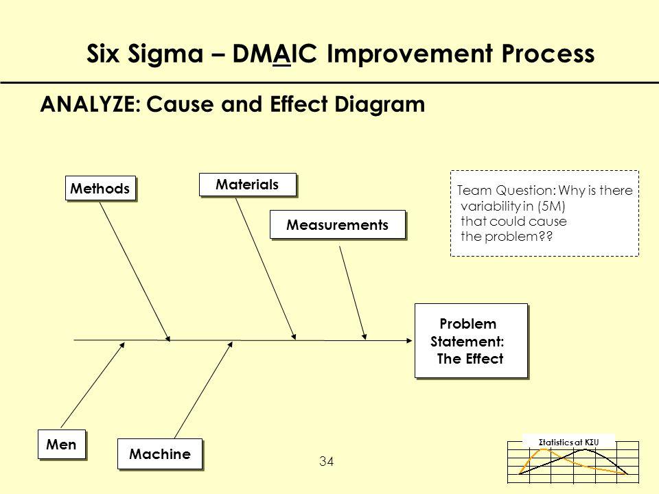 Σtatistics αt KΣU 34 ANALYZE: Cause and Effect Diagram Problem Statement: The Effect Problem Statement: The Effect Men Machine Methods Materials Measurements Team Question: Why is there variability in (5M) that could cause the problem .