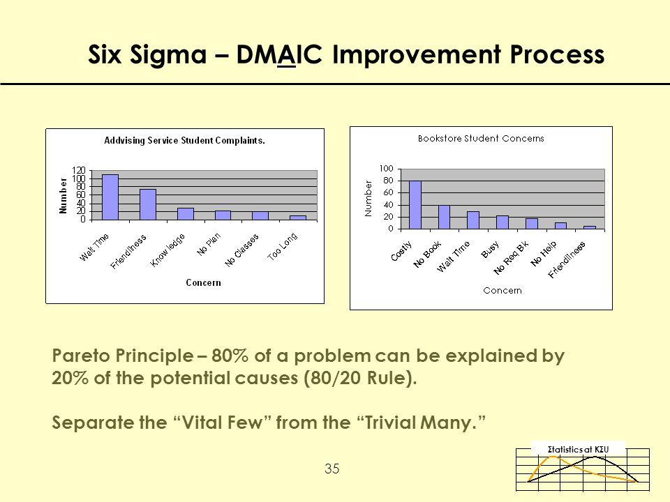 Σtatistics αt KΣU 35 Pareto Principle – 80% of a problem can be explained by 20% of the potential causes (80/20 Rule).
