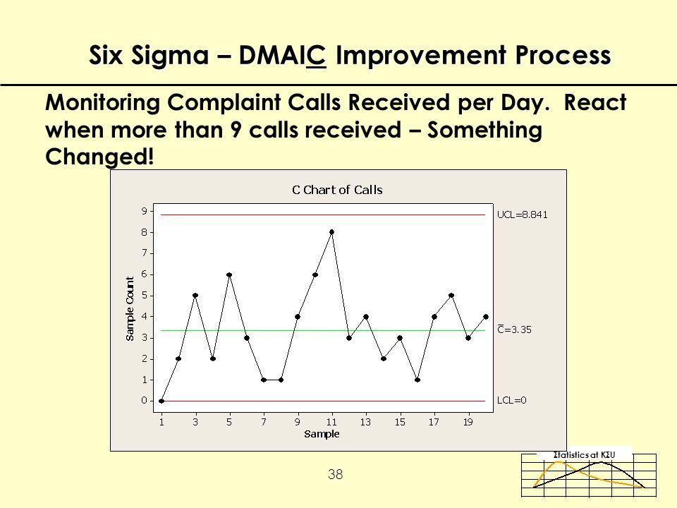 Σtatistics αt KΣU 38 Monitoring Complaint Calls Received per Day.