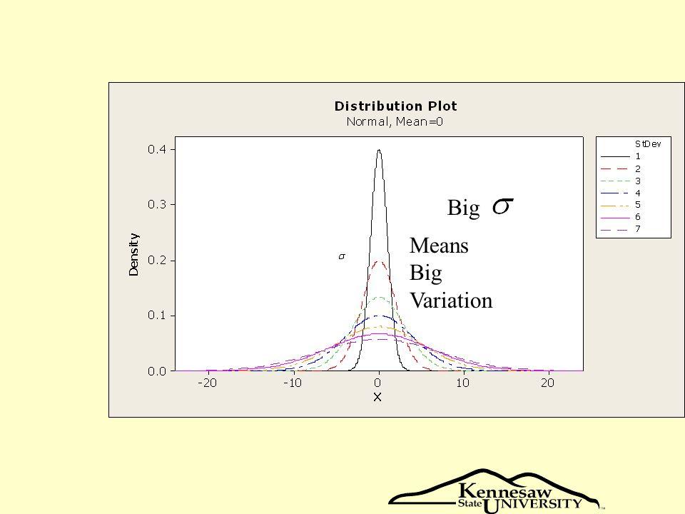 Big Means Big Variation