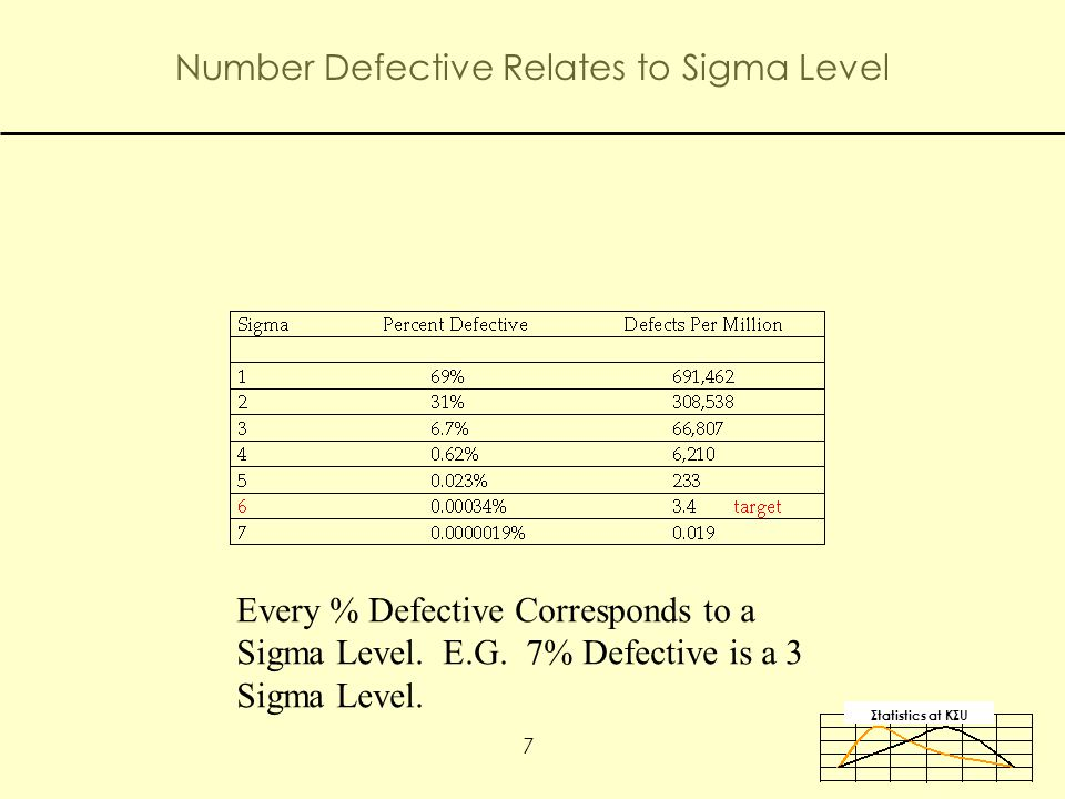 Σtatistics αt KΣU 7 Number Defective Relates to Sigma Level Every % Defective Corresponds to a Sigma Level.