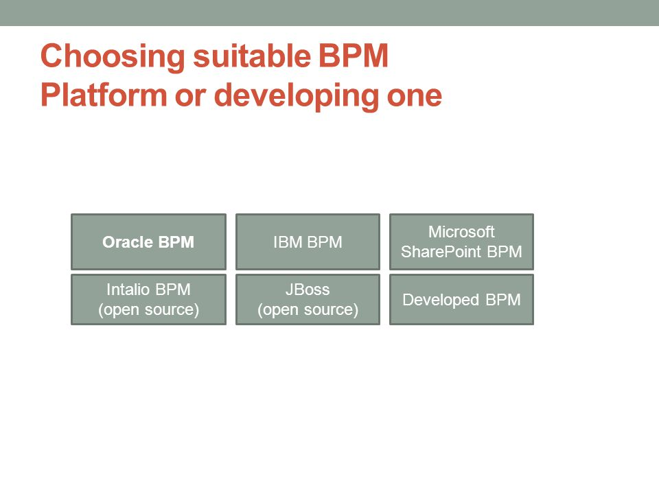 Choosing suitable BPM Platform or developing one Oracle BPMIBM BPM Microsoft SharePoint BPM Intalio BPM (open source) JBoss (open source) Developed BPM