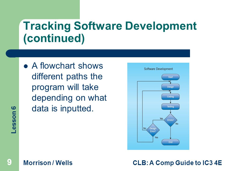 Lesson 6 Morrison / WellsCLB: A Comp Guide to IC3 4E 10 Tracking Software Development (continued) Beta testing is a process that releases commercial software in development to a cross-section of typical users who evaluate the program and report any problems, or bugs, in the software before it is released to the public.