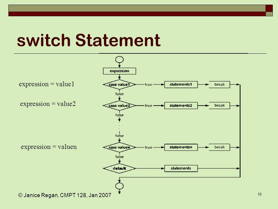 © Janice Regan, CMPT 128, Jan 2007 10 switch Statement expression = value1 expression = value2 expression = valuen