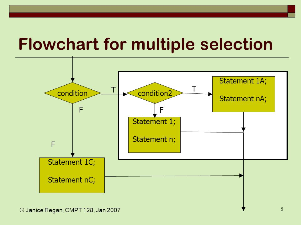 © Janice Regan, CMPT 128, Jan 2007 6 Flowchart for multiple selection condition Statement 1A; Statement nA; T F Statement 1C; Statement nC; condition&& condition2 F Statement 1B; Statement nB; T