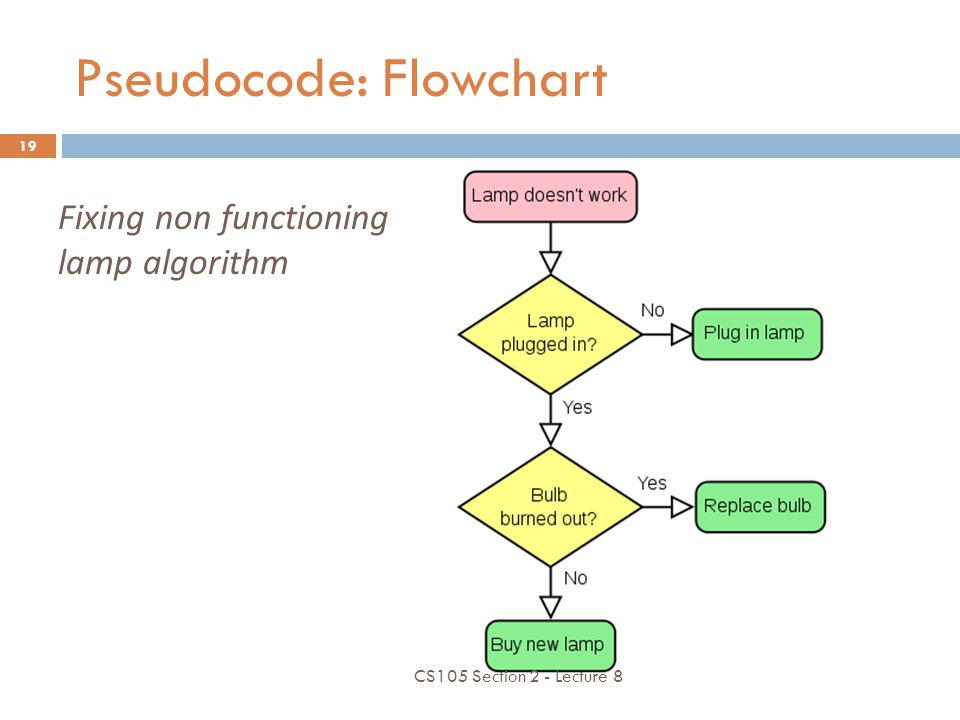 Pseudocode: Flowchart  Flowchart: diagram that represents an algorithm  Symbols: START, END LOOPS, FLOW OF CONTROL INSTRUCTIONS CONDITIONALS CS105 Section 2 - Lecture 8 18