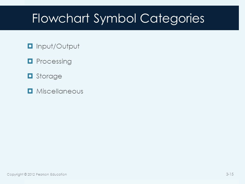 Flowchart Symbol Categories  Input/Output  Processing  Storage  Miscellaneous Copyright © 2012 Pearson Education 3-15