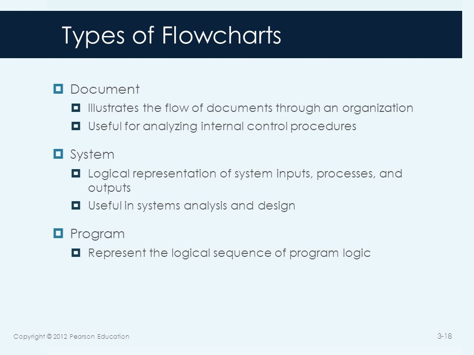 Types of Flowcharts  Document  Illustrates the flow of documents through an organization  Useful for analyzing internal control procedures  System  Logical representation of system inputs, processes, and outputs  Useful in systems analysis and design  Program  Represent the logical sequence of program logic Copyright © 2012 Pearson Education 3-18