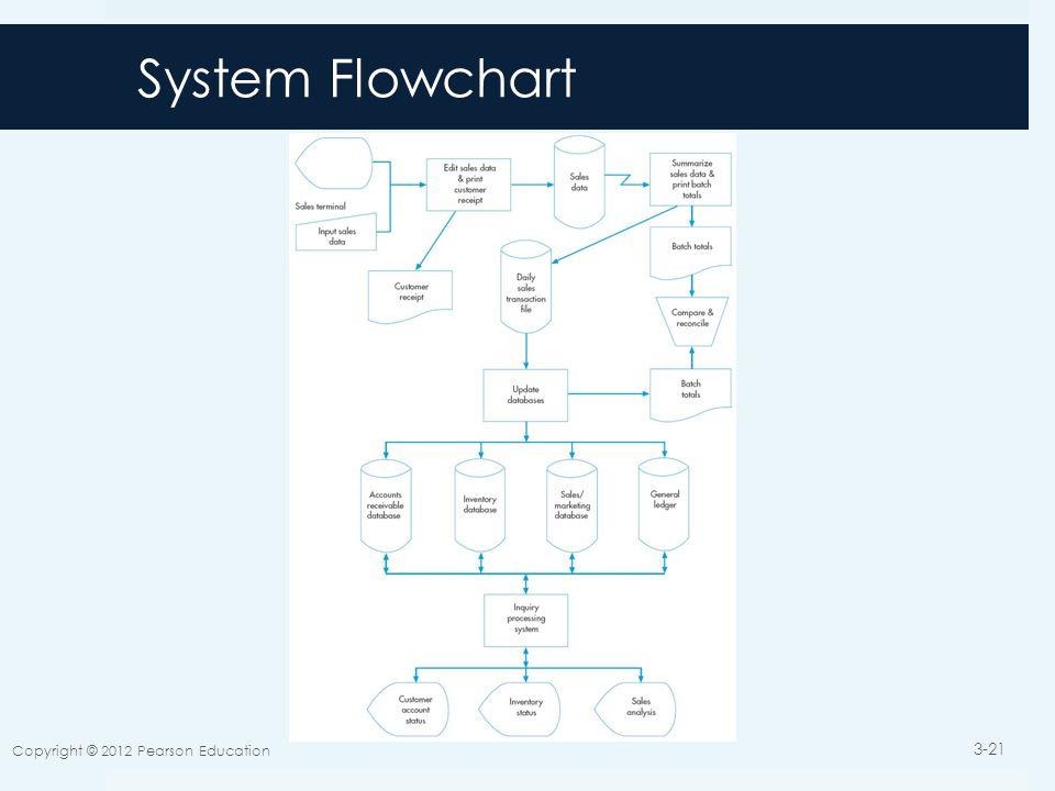 System Flowchart Copyright © 2012 Pearson Education 3-21