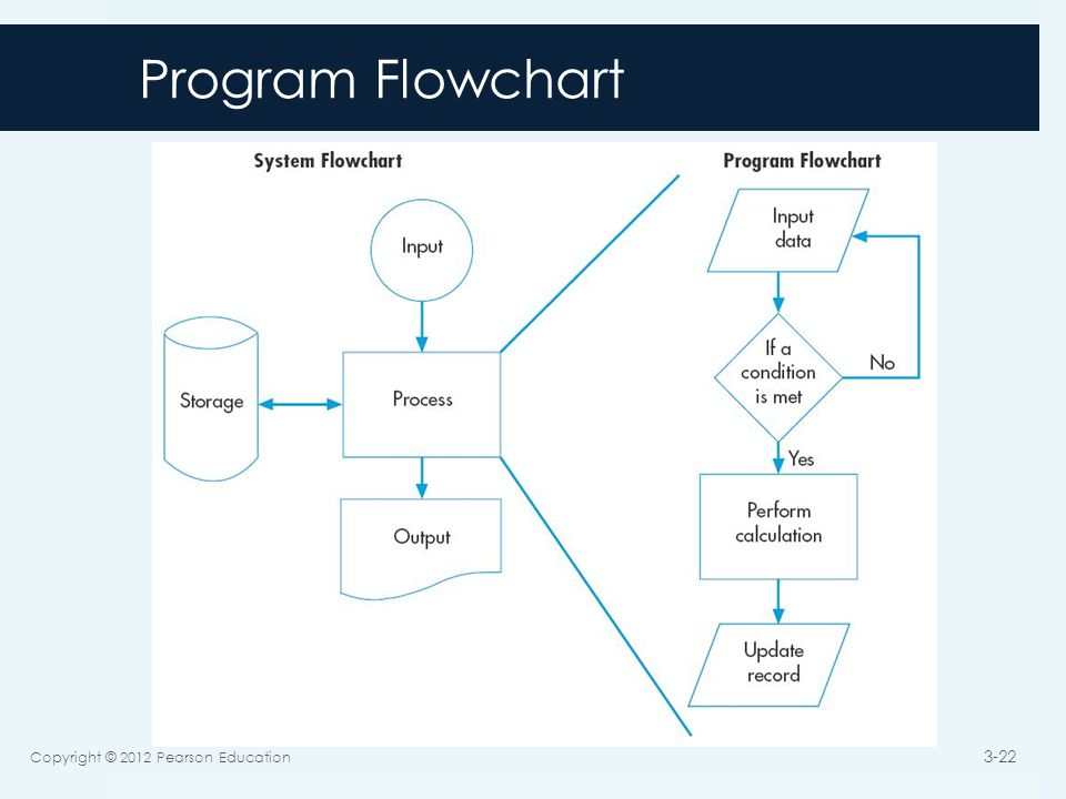 Program Flowchart Copyright © 2012 Pearson Education 3-22