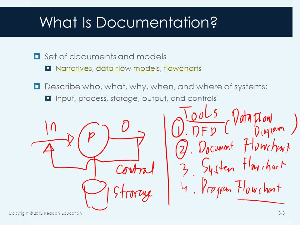 What Is Documentation.