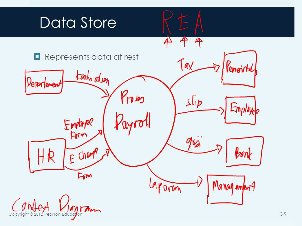 Data Store  Represents data at rest Copyright © 2012 Pearson Education 3-9