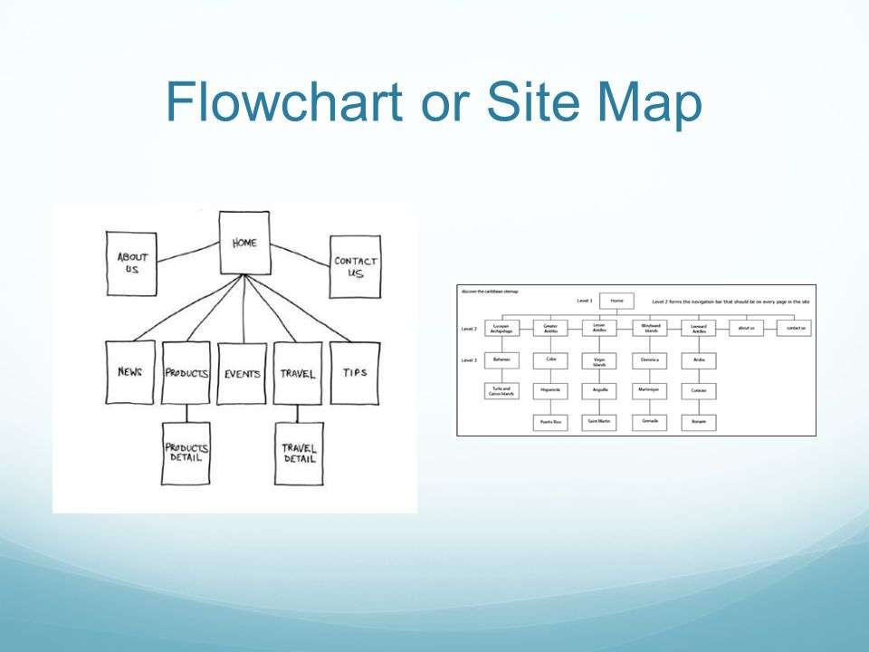 Flowchart or Site Map