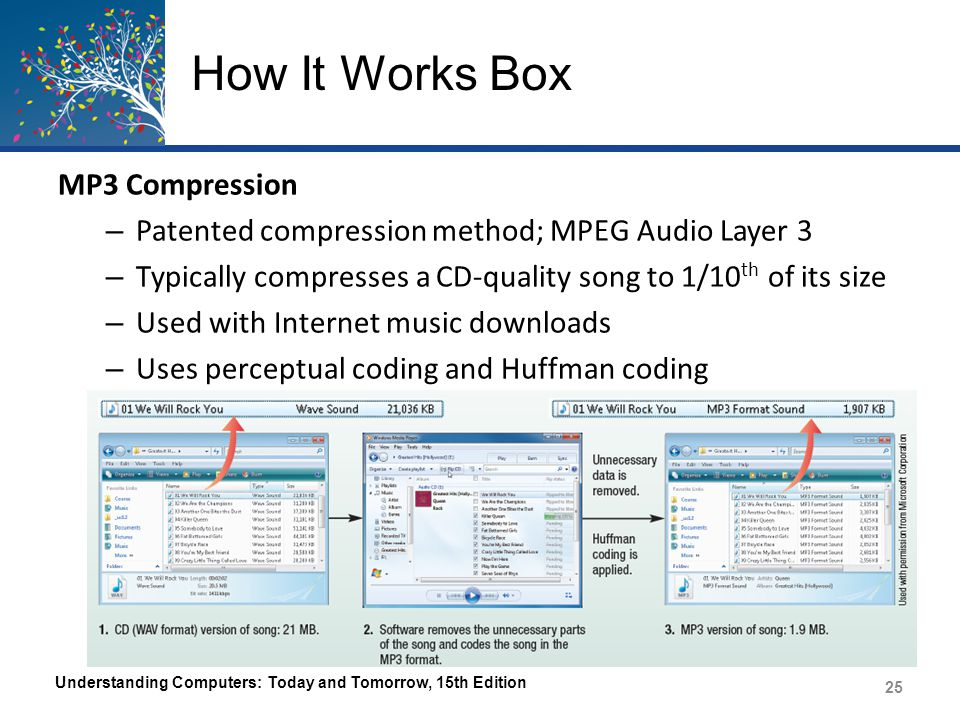 How It Works Box MP3 Compression – Patented compression method; MPEG Audio Layer 3 – Typically compresses a CD-quality song to 1/10 th of its size – U