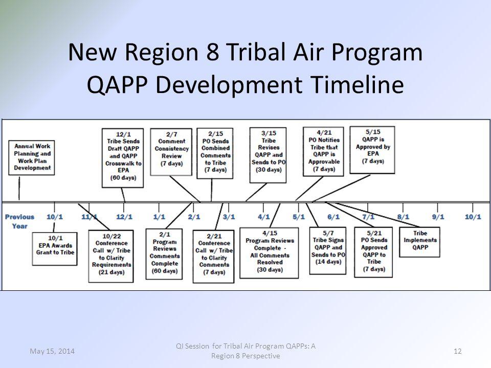 New Region 8 Tribal Air Program QAPP Development Timeline May 15, 2014 QI Session for Tribal Air Program QAPPs: A Region 8 Perspective 12