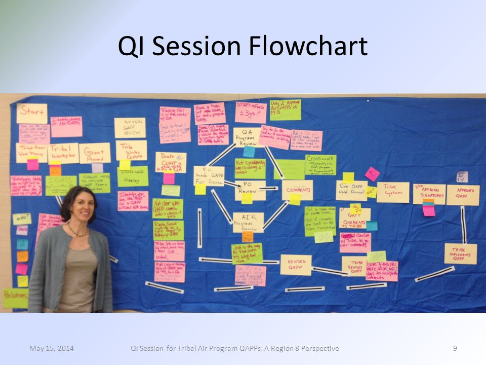 QI Session Flowchart 9May 15, 2014QI Session for Tribal Air Program QAPPs: A Region 8 Perspective