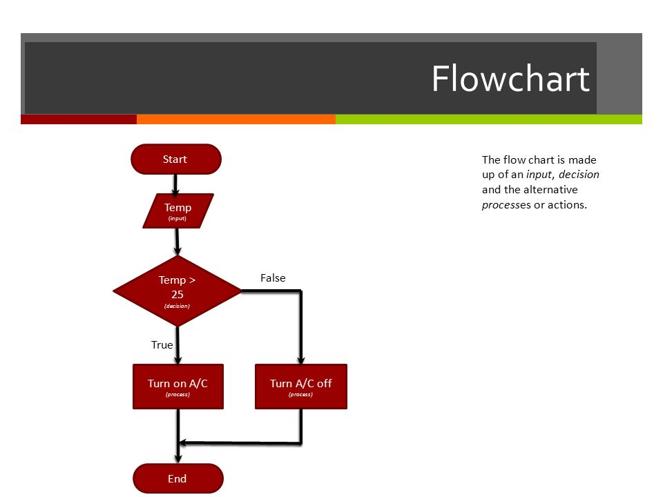 Flowchart Turn A/C off (process) False Turn on A/C (process) True Temp > 25 (decision) End Start Temp (input) The flow chart is made up of an input, decision and the alternative processes or actions.