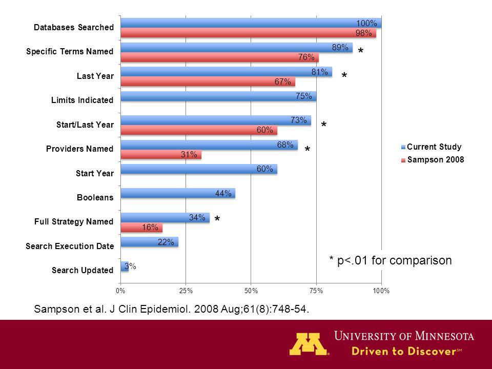 * * * * * * p<.01 for comparison Sampson et al. J Clin Epidemiol. 2008 Aug;61(8):748-54.