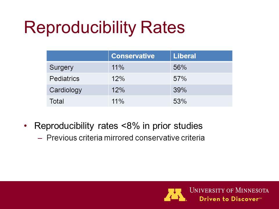 Reproducibility Rates Reproducibility rates <8% in prior studies –Previous criteria mirrored conservative criteria ConservativeLiberal Surgery11%56% Pediatrics12%57% Cardiology12%39% Total11%53%