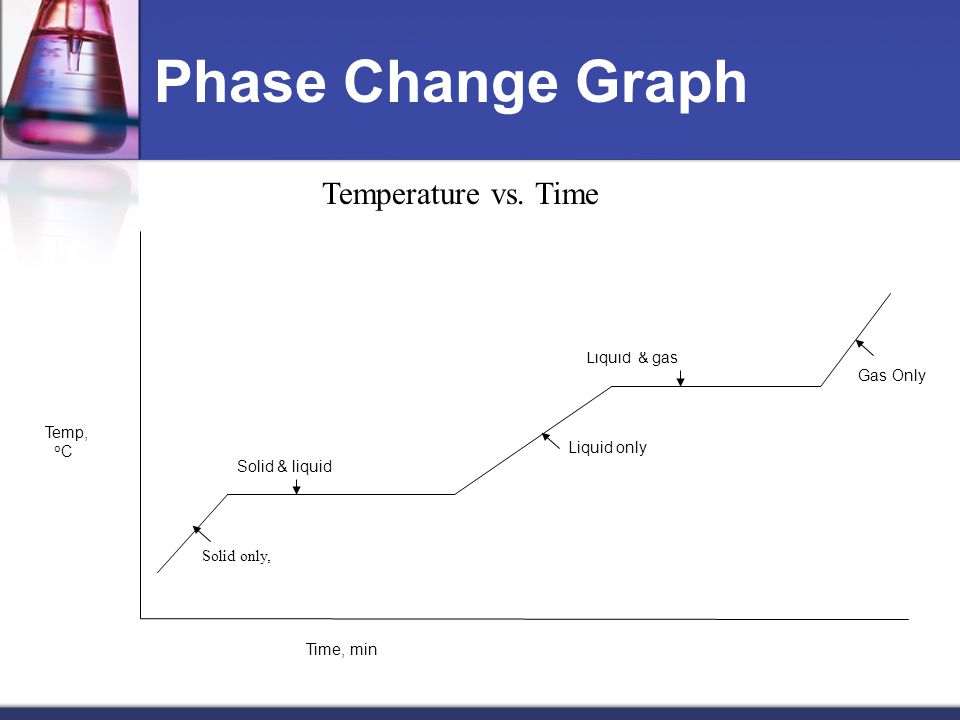 Phase Change Graph Temp, o C Solid only, Q = m ΔT C psolid Q = mol x ΔH fusion Solid & liquid Liquid only Q= m ΔT C pliquid Q = mol x ΔH vapor Liquid & gas Time, min Temperature vs.