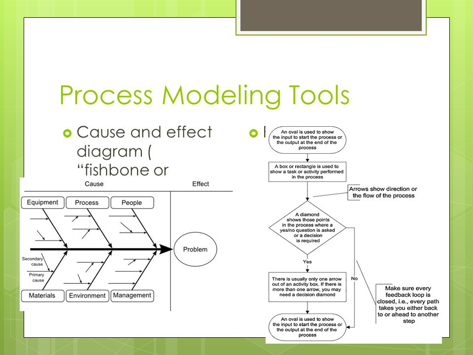 "Process Modeling Tools  Cause and effect diagram ( ""fishbone or ishikawa"")  Process Map"