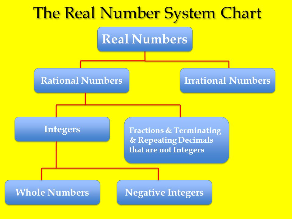 The Real Number System Chart Real Numbers Rational Numbers Irrational Numbers Whole Numbers Negative Integers Integers Fractions & Terminating & Repea