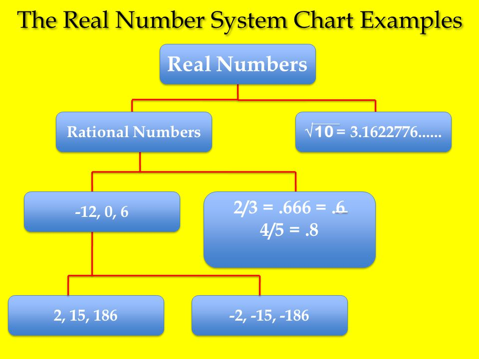 The Real Number System Chart Examples Real Numbers 2, 15, 186 -2, -15, -186 -12, 0, 6 2/3 =.666 =.6 4/5 =.8 2/3 =.666 =.6 4/5 =.8 Rational Numbers √10