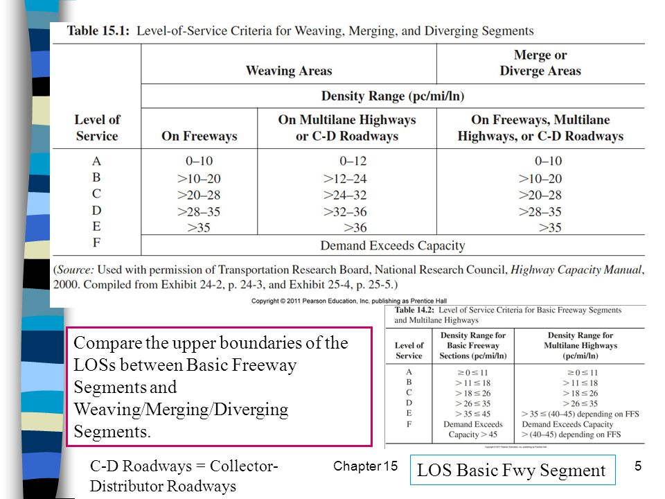 Chapter 155 LOS Basic Fwy Segment Compare the upper boundaries of the LOSs between Basic Freeway Segments and Weaving/Merging/Diverging Segments. C-D
