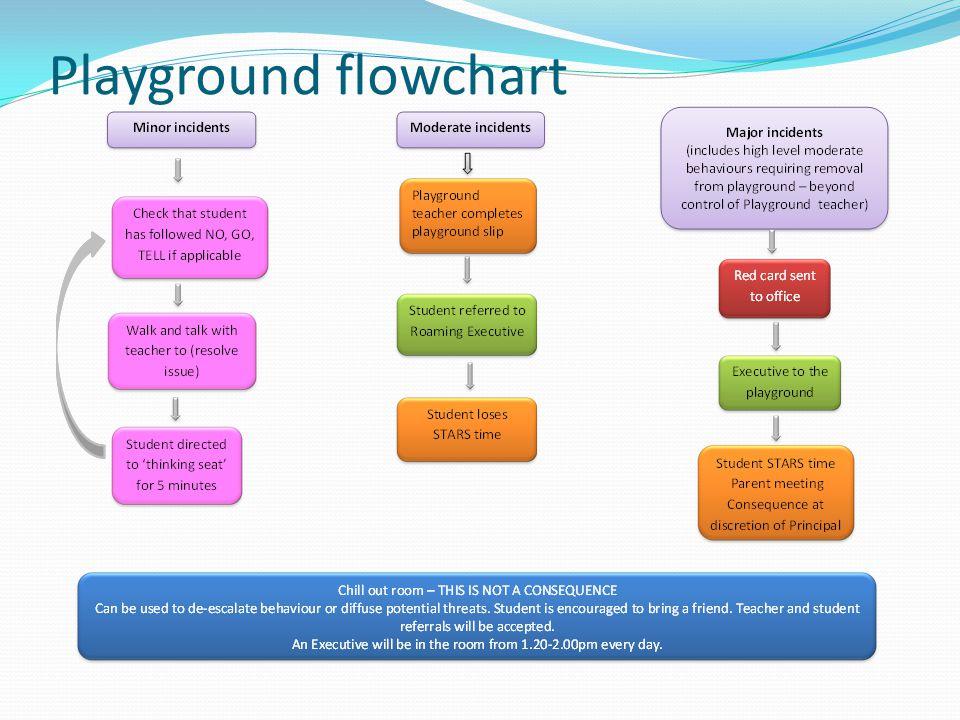Playground flowchart