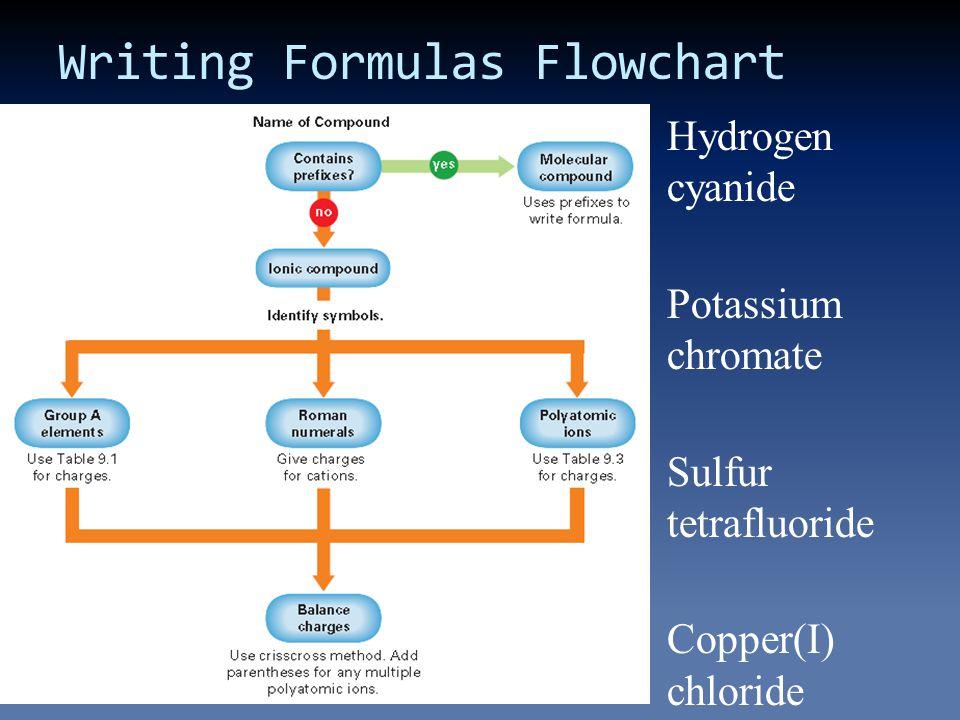 Writing Formulas Flowchart Hydrogen cyanide Potassium chromate Sulfur tetrafluoride Copper(I) chloride