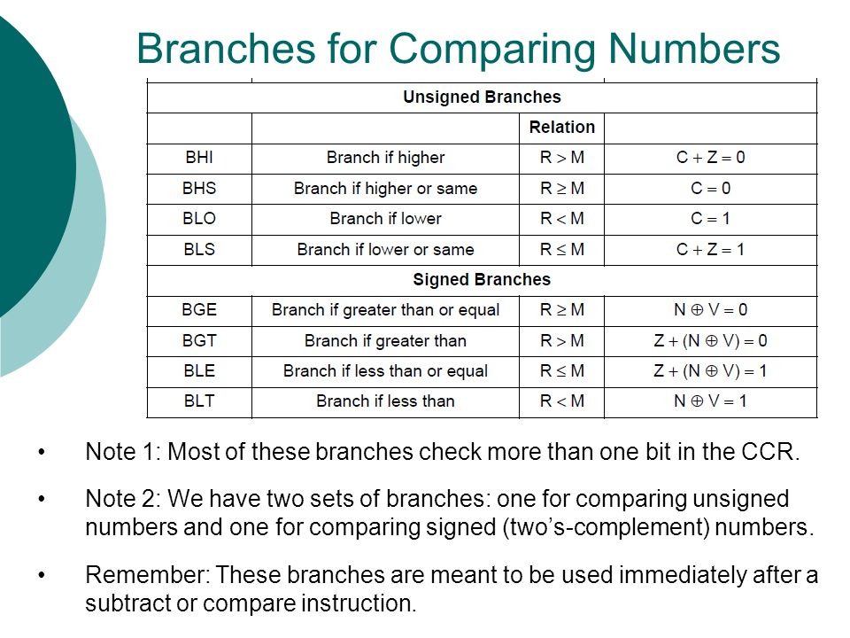 Branches for Comparing Numbers Note 1: Most of these branches check more than one bit in the CCR. Note 2: We have two sets of branches: one for compar