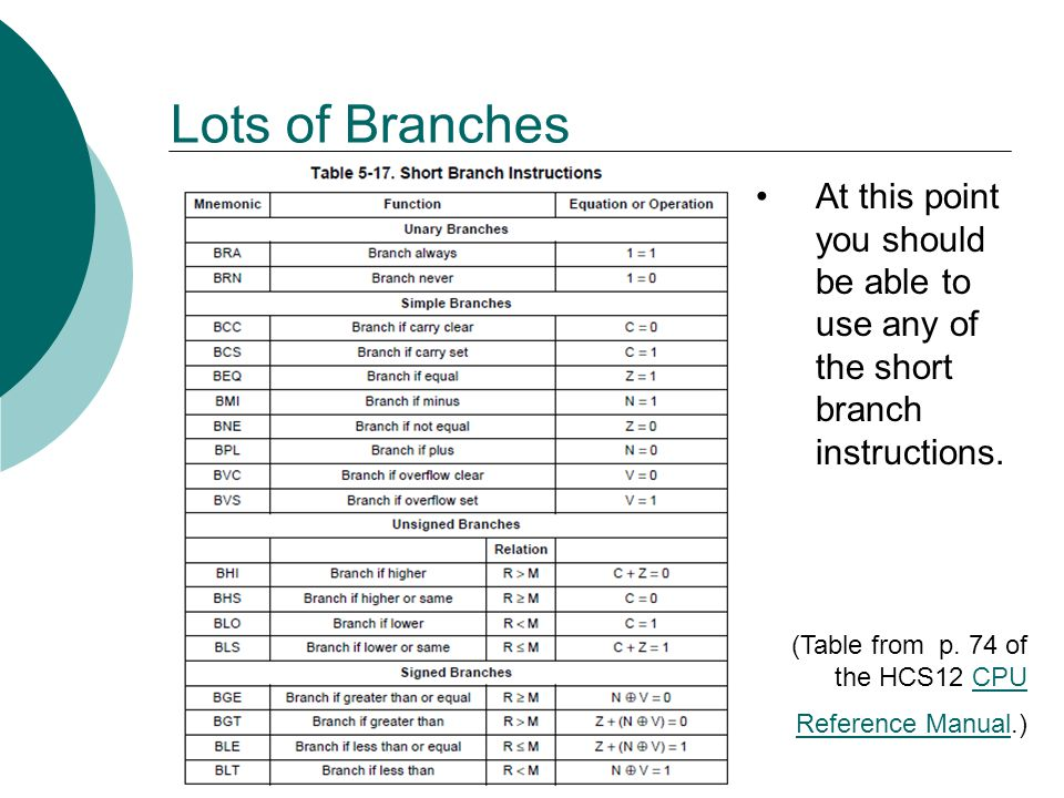 Lots of Branches At this point you should be able to use any of the short branch instructions. (Table from p. 74 of the HCS12 CPU Reference Manual.)CP