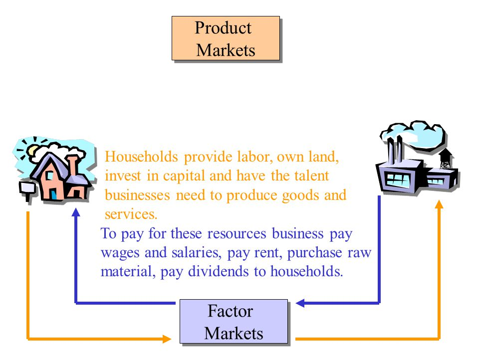 Product Markets Factor Markets Households provide labor, own land, invest in capital and have the talent businesses need to produce goods and services.