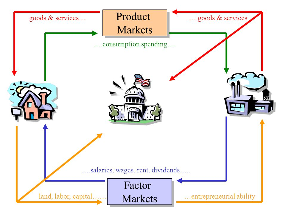 Product Markets Factor Markets goods & services…….goods & services ….consumption spending….