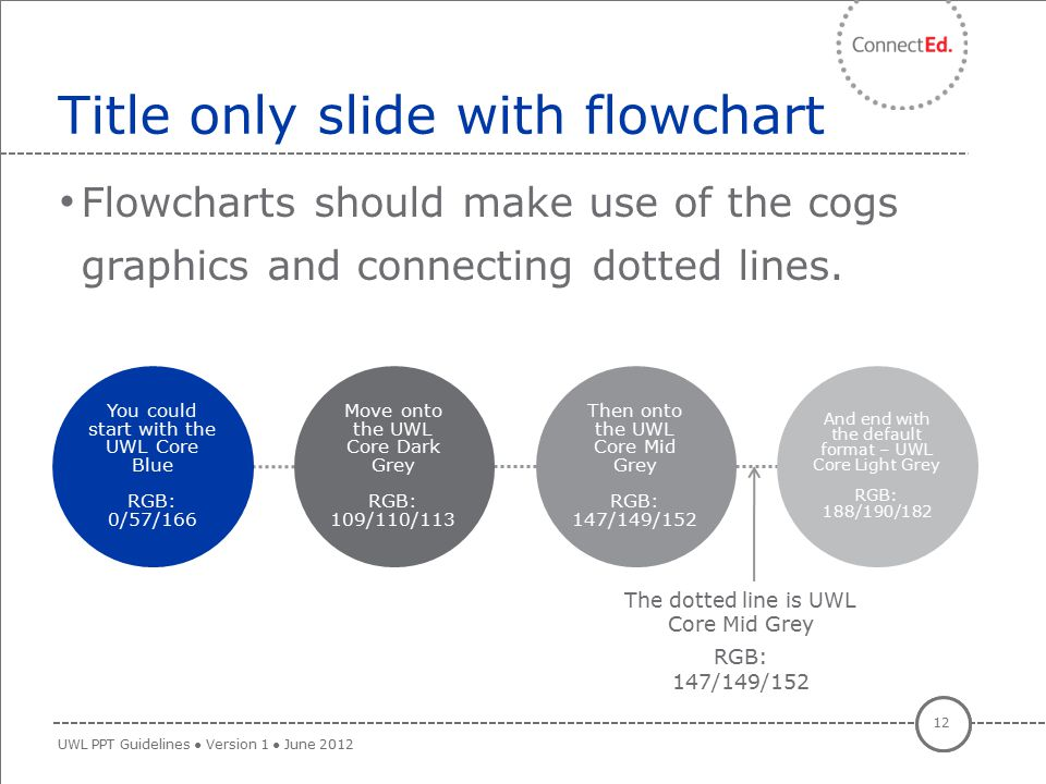 Flowcharts should make use of the cogs graphics and connecting dotted lines. Title only slide with flowchart 12 UWL PPT Guidelines ● Version 1 ● June