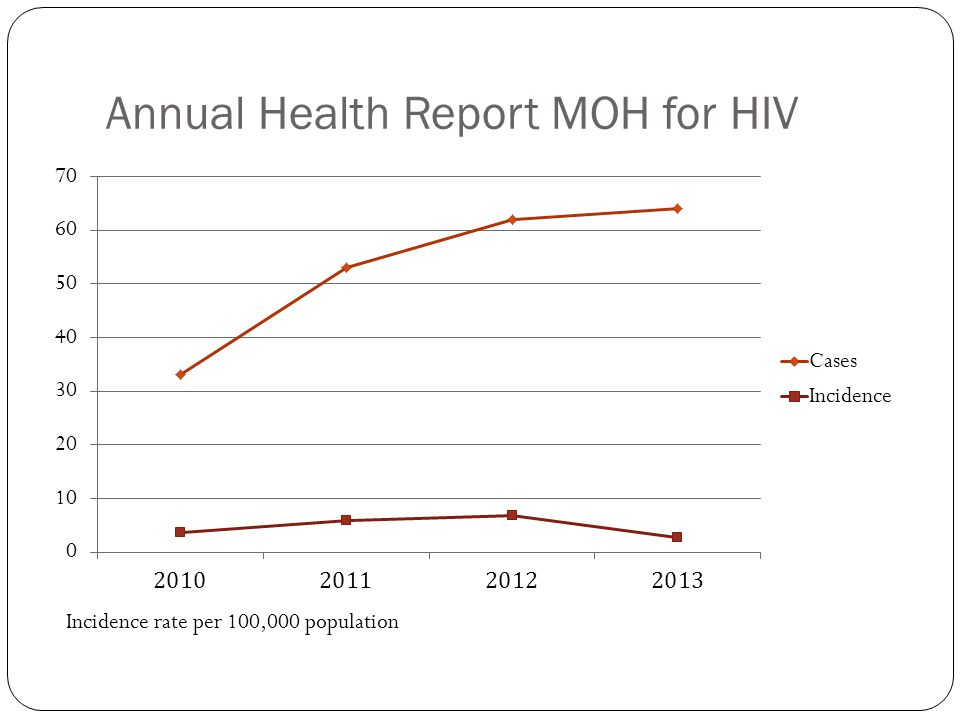 Annual Health Report MOH for HIV Incidence rate per 100,000 population