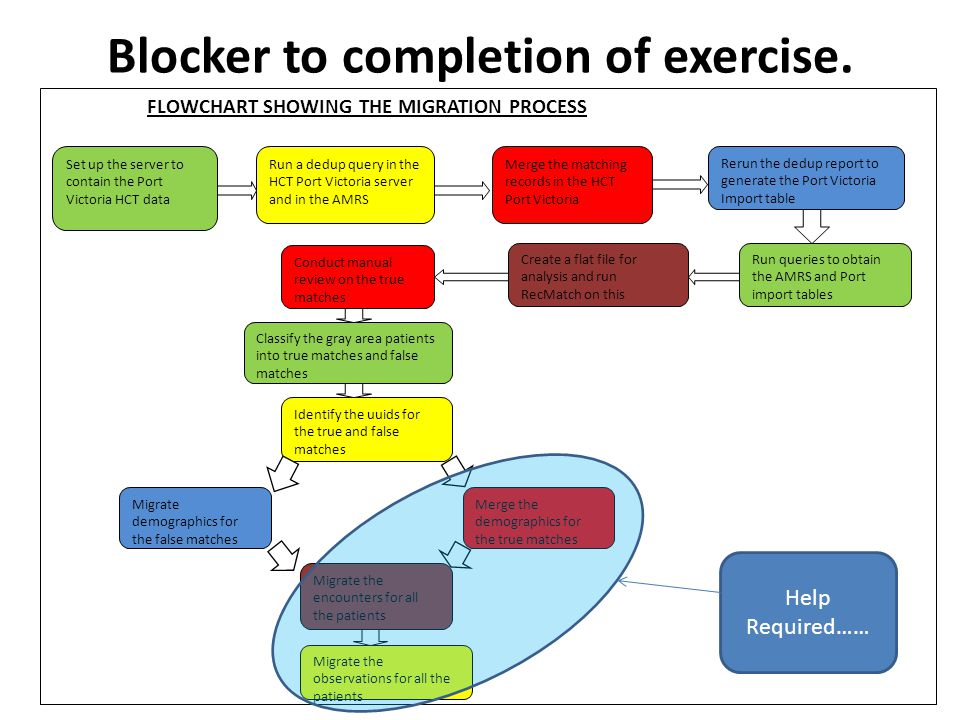 Blocker to completion of exercise.