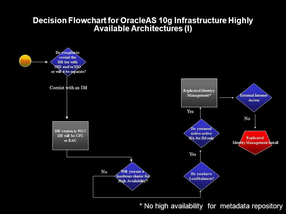 Decision Flowchart for OracleAS 10g Infrastructure Highly Available Architectures (I) Do you plan to coexist the DB tier with OID and/or SSO or will it be separate.